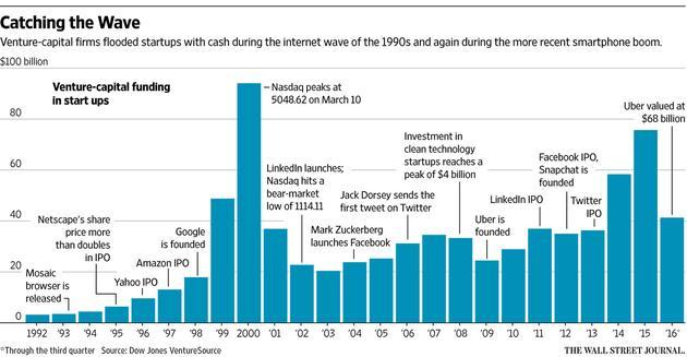 风投进入创业公司资金额度历年变化