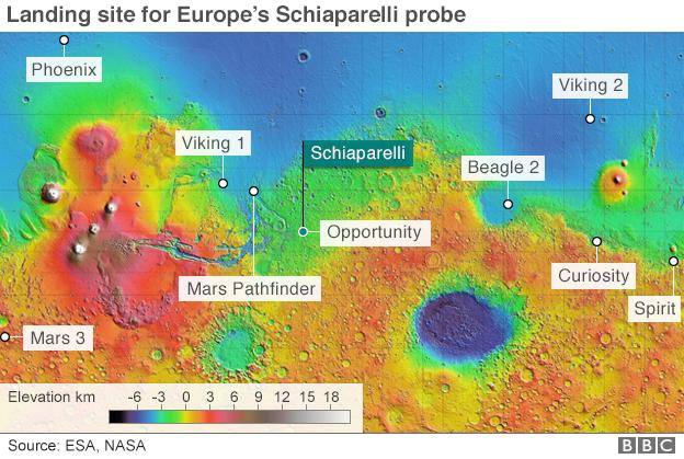 """迄今着陆火星表面的探测器。可见""""斯恰帕拉利""""着陆点基本位于美国宇航局机遇号火星车同一区域"""