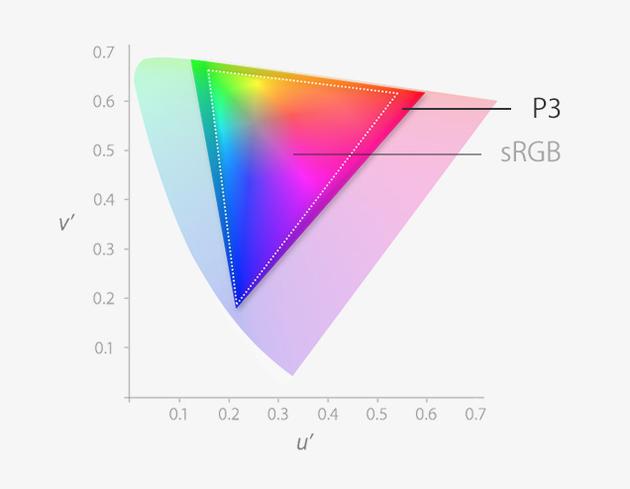 官方的色域覆盖图