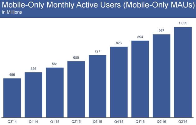 Facebook移动业务月度活跃用户数(限于仅使用Facebook移动业务的用户)
