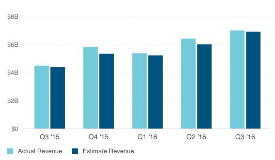 Facebook连续5个季度的营收均超过预期