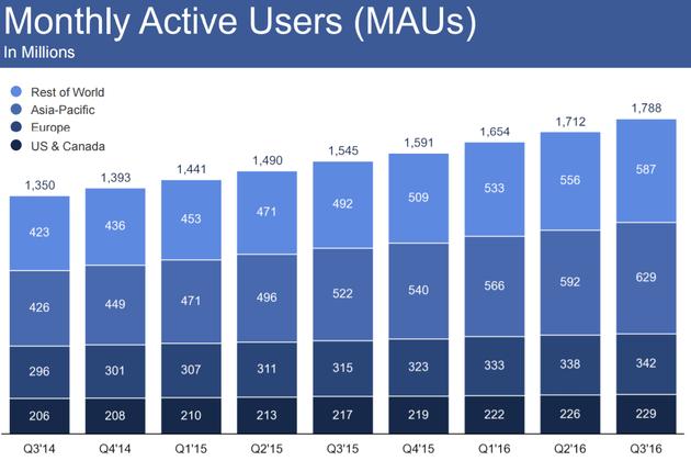 Facebook月度活跃用户人数