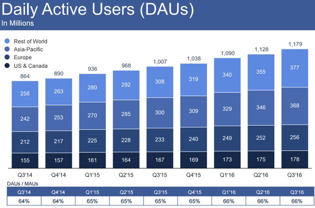 Facebook平均每日活跃用户人数
