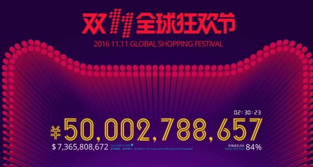天猫双十一购物节两个半小时交易额破500亿 无线占比83%