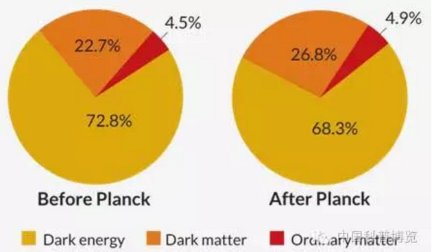 ▲普朗克卫星团队于2013年对宇宙组分及其所占比例做出的修正(右侧为修正结果),下方色块从左到右依次为暗能量(黄色)、暗物质(桔色)、普通物质(红色)
