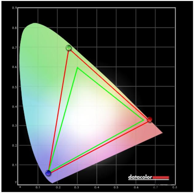 111屏幕色域测试(红框是111的P3色域,绿框为sRGB)