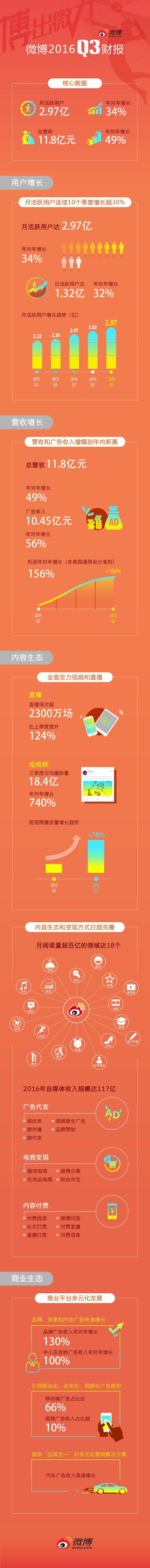 Weiboレポート