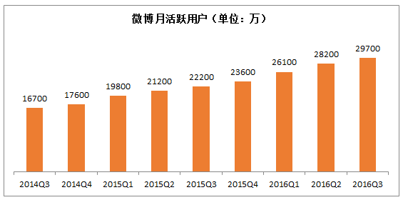 Weiboアクティブユーザー数