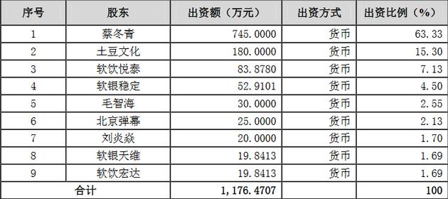 中文在线入股前股东情况(软饮悦泰、软饮宏达应为软银悦泰、软银宏达)