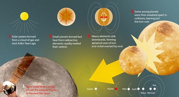 """第16号小行星""""灵神星""""(16 Psyche)的运行轨道位于火星与木星之间,据信这是一颗原始行星被太阳系形成初期剧烈的撞击事件摧毁之后留下的残骸"""