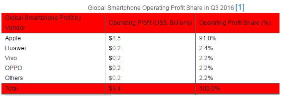 苹果独占上季度智能机行业91%利润 其他厂家均未超过2.5%