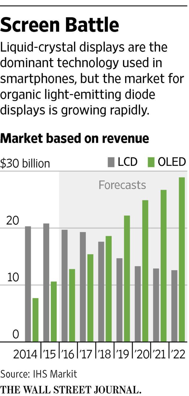 全球智能手机OLED市场营收将在2018年超过液晶市场