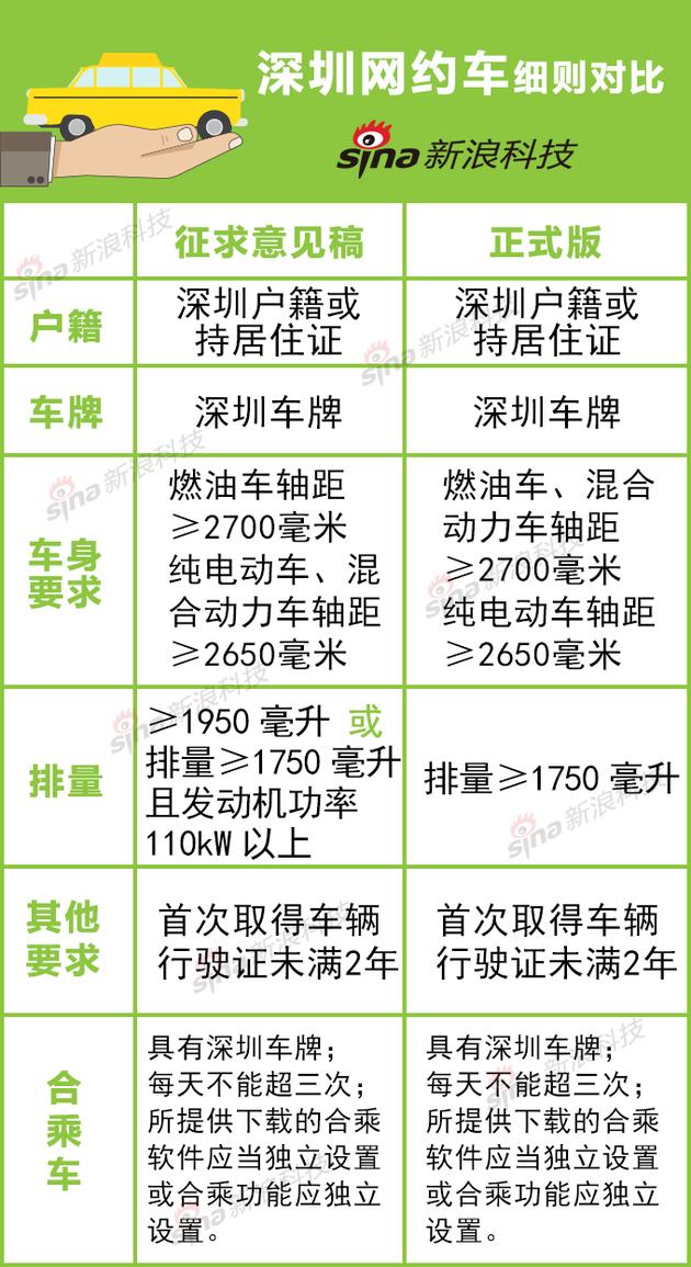深圳网约车对比图