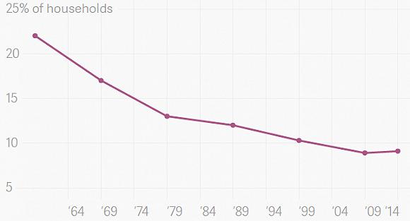 """美国无车家庭正在增多 优步等可能只是""""推手""""之一"""