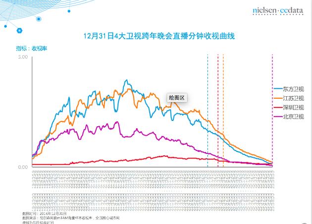 图表来自于尼尔森网联mTAM海量样本收视率