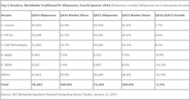 2016年第四季度PC出货量(数据来自Gartner)