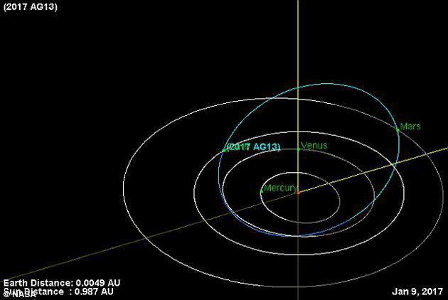 2017 AG13最早是在上周六由亚利桑那州的卡特里娜巡天系统首次发现的。观测显示这个小天体的直径大致在15~34米之间
