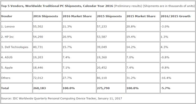 2016年PC出货量(数据来自Gartner
