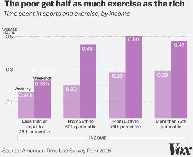 美国富人用于运动和锻炼的时间远高于穷人。图片来源:vox
