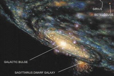 """银河系""""支流""""或为抢劫邻近星系""""战利品"""":巨大引力拉扯"""