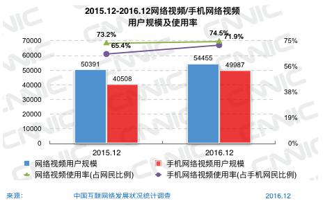 12-2016.12网络视频/手机网络视频用户规模及使用率