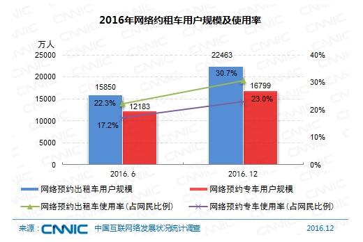 图1 2016年网络约租车用户规模及使用率