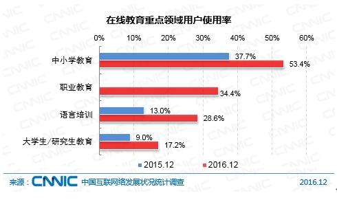 图2 2016年在线教育重点领域用户使用率