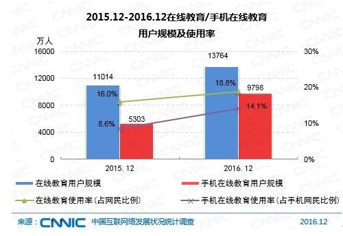 图1 2015.12-2016.12在线教育/手机在线教育用户规模及使用率