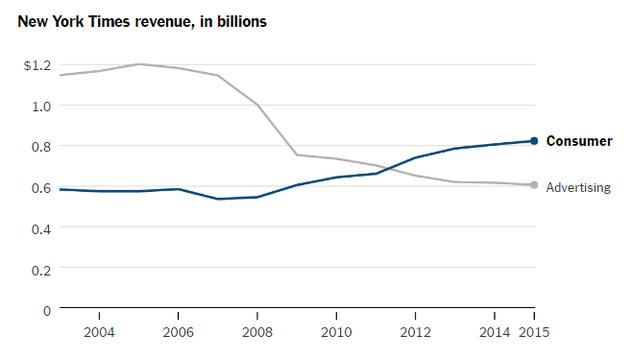 《纽约时报》年收入(单位:十亿meiyuan)