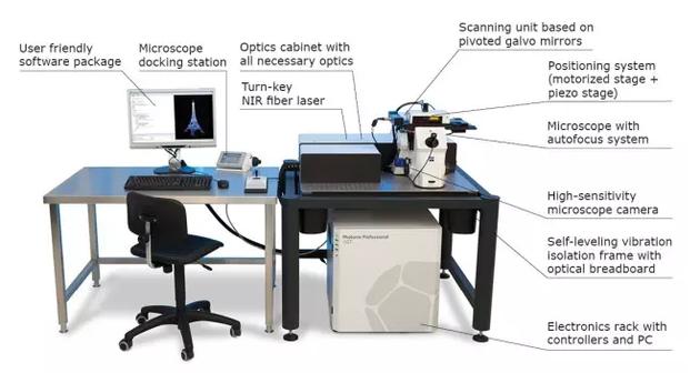 典型的双光子直写仪基本配置(http://www.nanoscribe.de/en/products/photonic-professional-gt/)