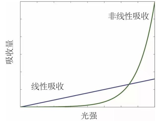 线性和非线性吸收效应曲线示意图