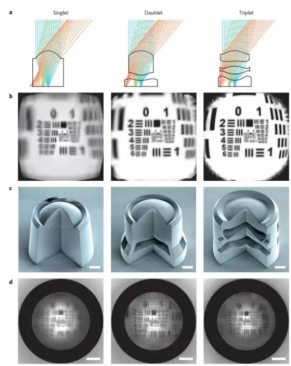 双光子直写技术加工的单透镜、双透镜和三透镜组的成像效果。a.单透镜、双透镜和三透镜组的光路设计图 b.成像效果仿真模拟图 c.单透镜、双透镜和三透镜组剖面的电子显微镜照片 d.实验实际得到的成像效果图