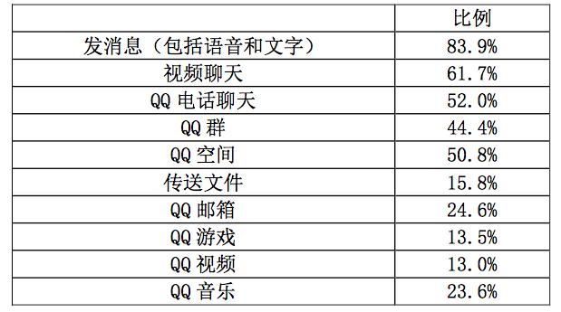 60 岁及以上老年人对 QQ 功能的使用情况