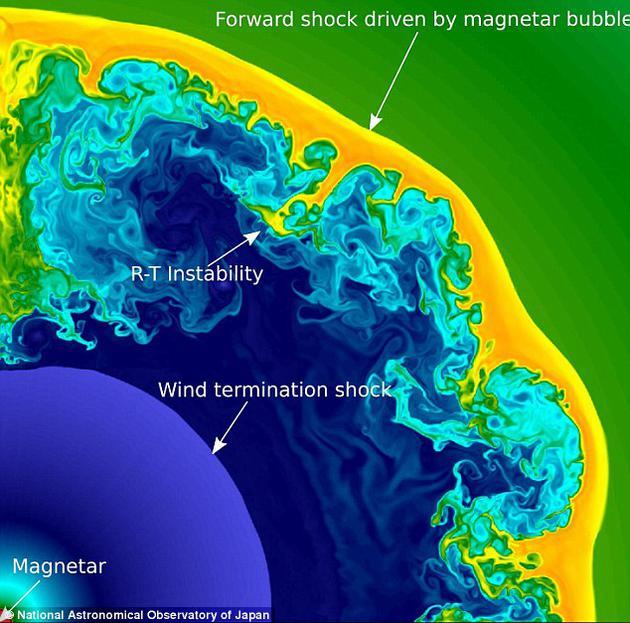许多天体物理学家推测,极超新星的爆发是由高度磁化的中子星——磁星(magnetar)——所引起的。研究人员利用美国能源部国家能源研究科学计算中心(NERSC)的超级计算机和劳伦斯伯克利国家实验开发的CASTRO编码,对磁星的起源进行了进一步探索。