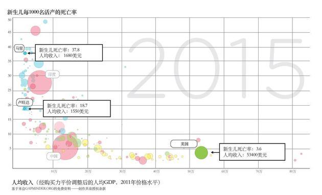 (比尔:Gapminder是汉斯·罗斯林(Hans Rosling)创立的网站,该网站是我们了解全球健康领域和发展事业实际情况的渠道之一。)