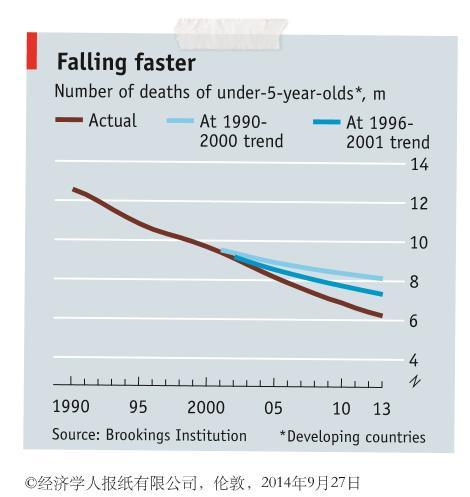 (比尔:这是我做的《经济学人》杂志的剪报。儿童死亡人数下降的速度正在变快:比之前预测的速度还快。)