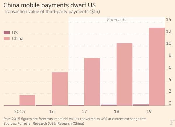 中美移动支付市场规模对比:中国约为美国的50倍