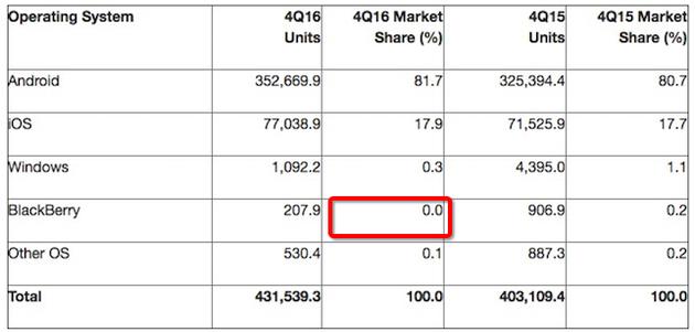市场分析机构Gartner昨日发布的智能手机分析报告