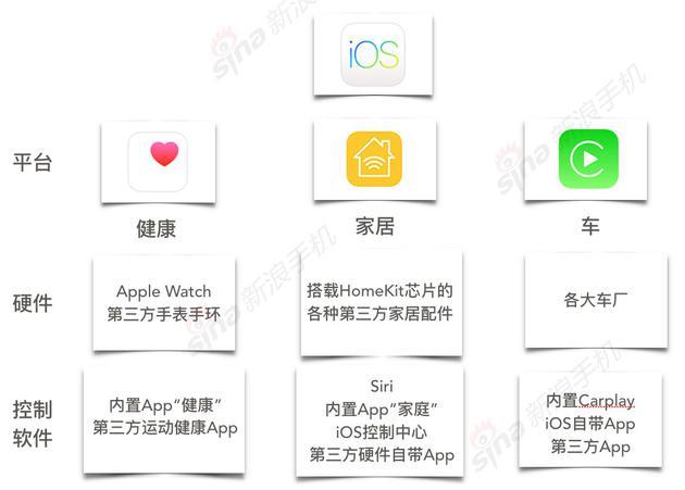 iOS和它的三個子平台、以及三個平台的軟硬件對應關係,大概是這樣