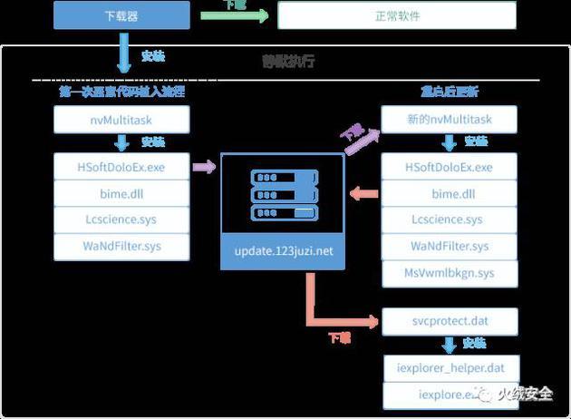 图 7、恶意代码植入用户计算机流程