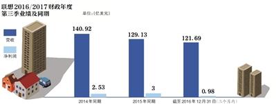 出售旗下成都联创融锦49%股权给融创地产,近一年来联想系多次出售地产