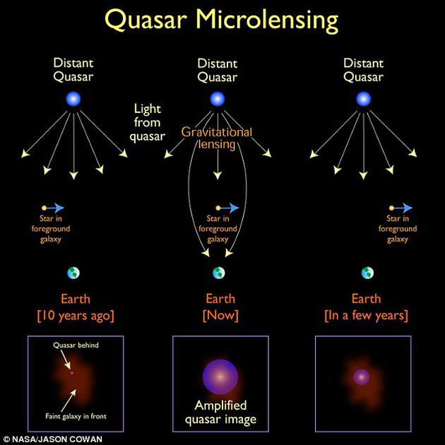 来自加那利群岛天文研究所(IAC)的科学家分析了类星体的微引力透镜效应,对中等质量的原始黑洞数量进行了估算。