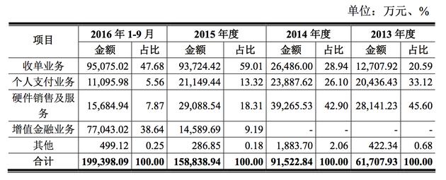 公司主营业务收入按收入类型分布情况