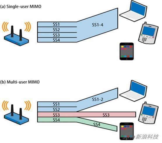 MU-MIMO技術跟SU-MIMO區別