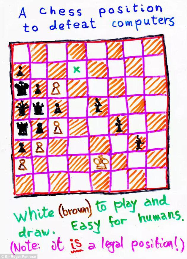 你知道图中的白方如何才能逼和黑方、甚至打败黑方吗?牛津大学教授罗杰·潘洛斯爵士(Sir Roger Penrose)发明了这道象棋难题,希望通过它来确定量子理论是否能解释人类意识。