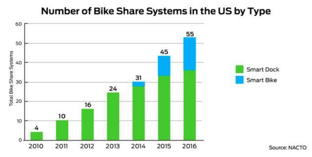 反向输出到硅谷,共享单车模式在美国怎么玩?