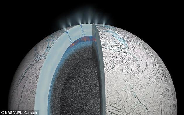 """2005年,由NASA、欧空局和意大利航天局共同开展的卡西尼号任务发现,土卫二南极的""""虎纹地区""""有水蒸气和喷射冰粒的痕迹。"""
