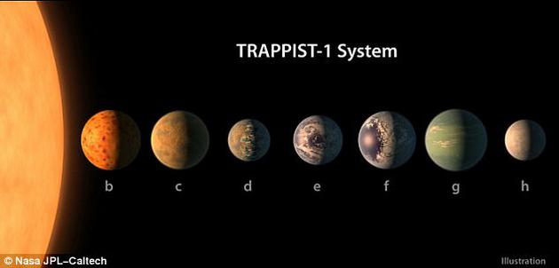 Trappist-1系统中行星的数量如此之多,并且行星相互之间靠的非常近,科学家们认为,在如此近的距离上,或许生命物质将可以在不同的行星之间相互交流