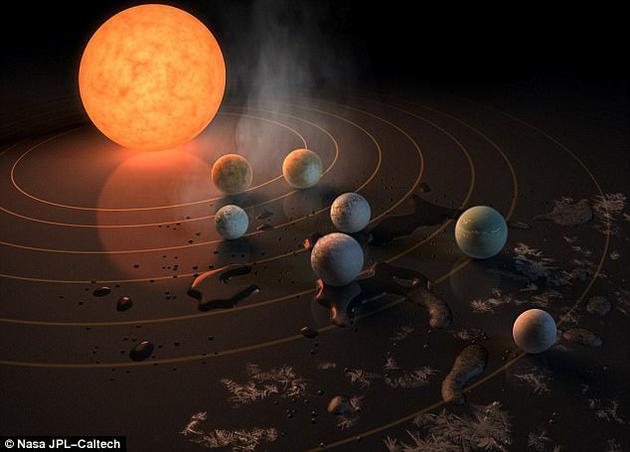 新发现的Trappist-1系统,科学家们认为中间位置的三颗行星可能位于宜居带,意味着液态水或许可以存在于其地表