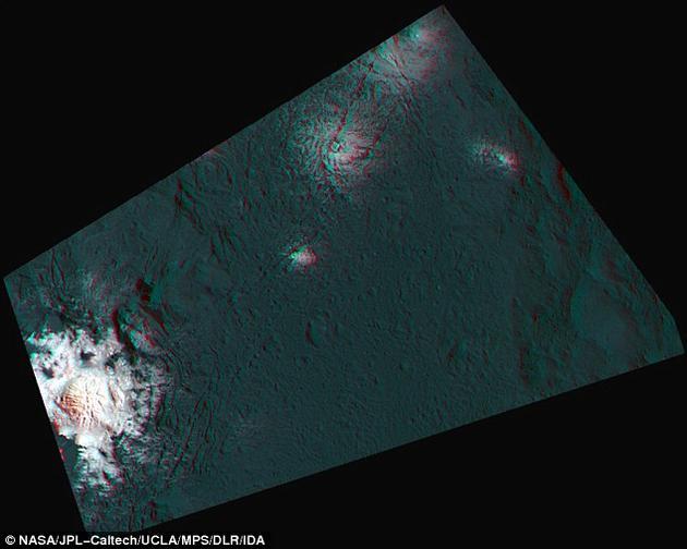 """刻瑞斯陨石坑直径92公里,坑中有一处巨大的半球状结构,其中""""含有谷神星上最明亮的物质""""。马克斯·普朗克太阳系研究所科学家托马斯·普拉茨指出。Cerealia Facula区域的可见光/红外线分光计数据显示,该地区富含碳酸盐。"""